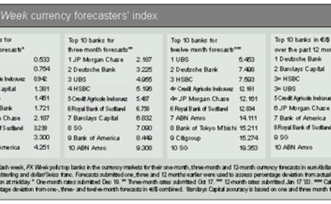 Foreign Exchange news and analysis articles - FX Week - page 116